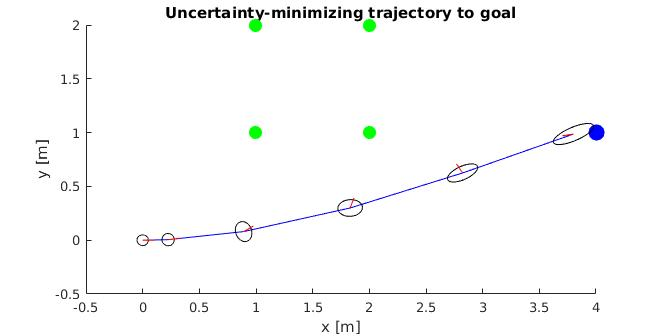 Trajectory Optimization with Active Sensing