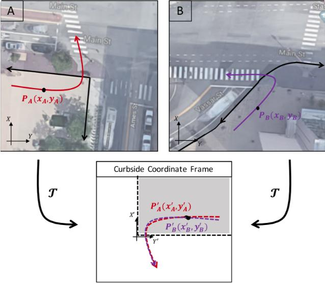 A Transferable Pedestrian Motion Prediction Model for Intersections with Different Geometries